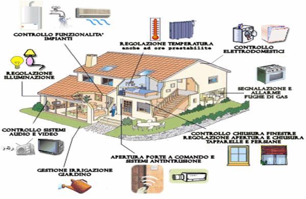 Impianto elettrico domotica idee di design per la casa - Impianto elettrico di casa ...